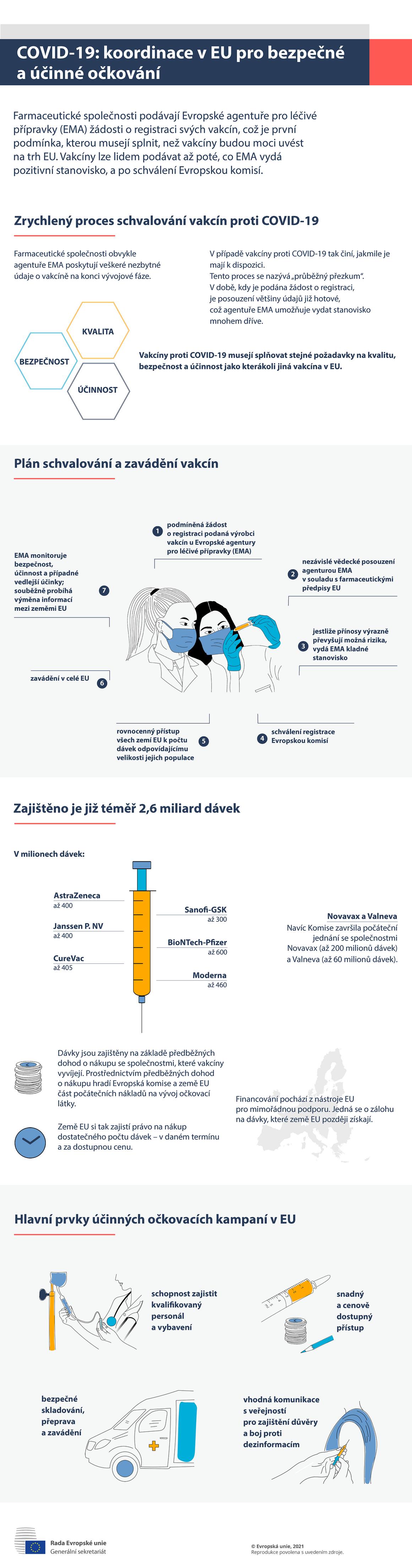 Infografika – COVID-19: koordinace vEU pro bezpečné a účinné očkování