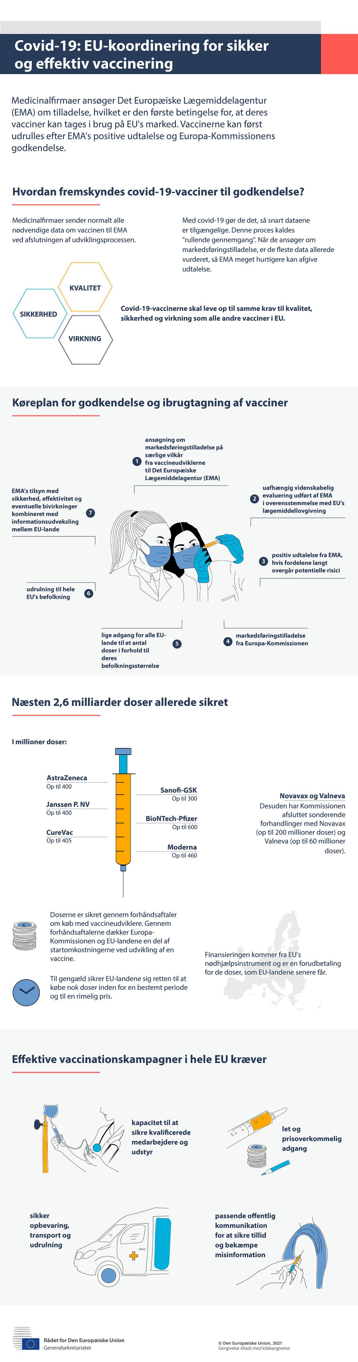 Infografik — covid-19: EU-koordinering for sikker og effektiv vaccinering
