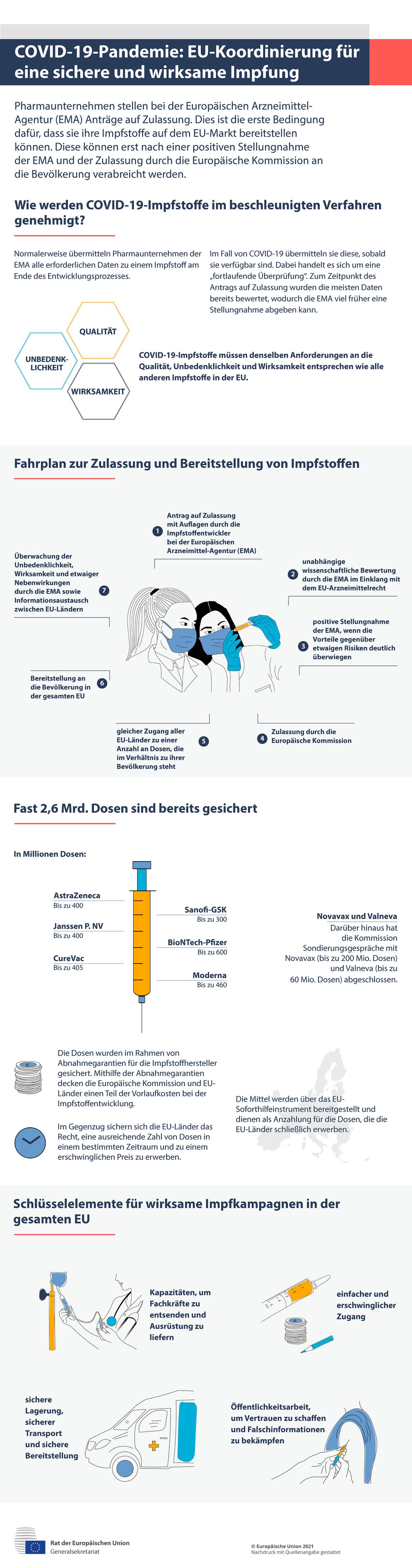 Infografik – COVID-19: EU-Koordinierung für eine sichere und wirksame Impfung