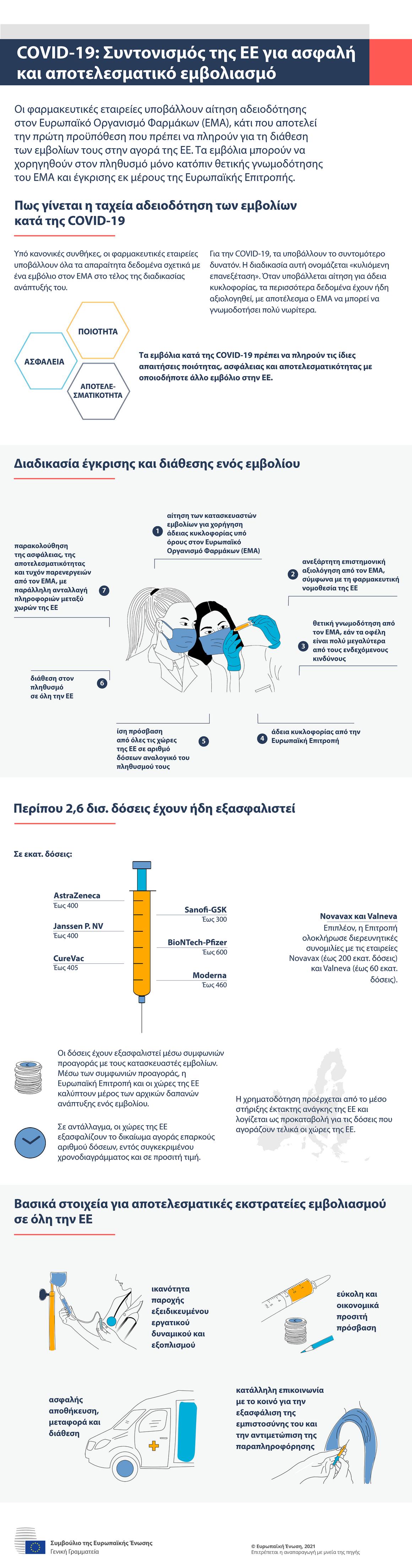 Ενημερωτικό γράφημα — COVID-19: Συντονισμός σε επίπεδο ΕΕ για ασφαλή και αποτελεσματικό εμβολιασμό
