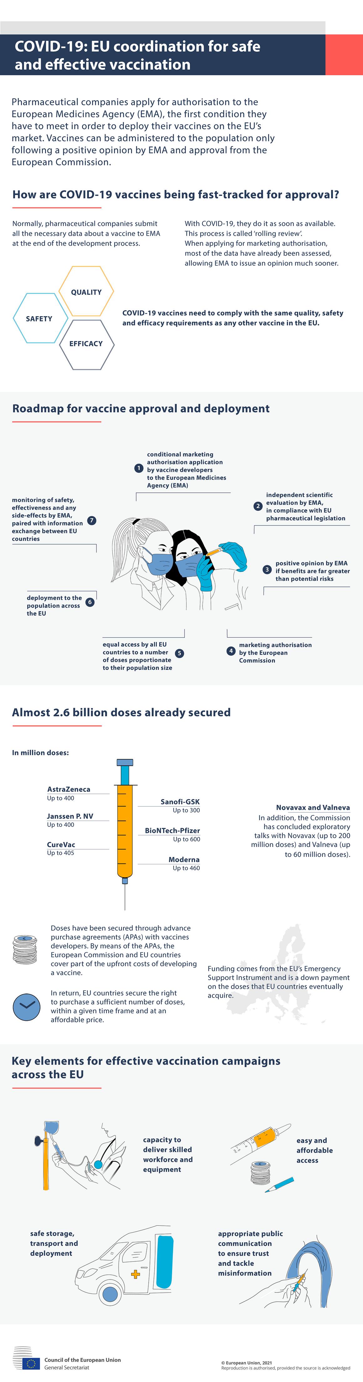 Infografikk – covid-19: EUs koordinering for trygg og effektiv vaksinering (EN)