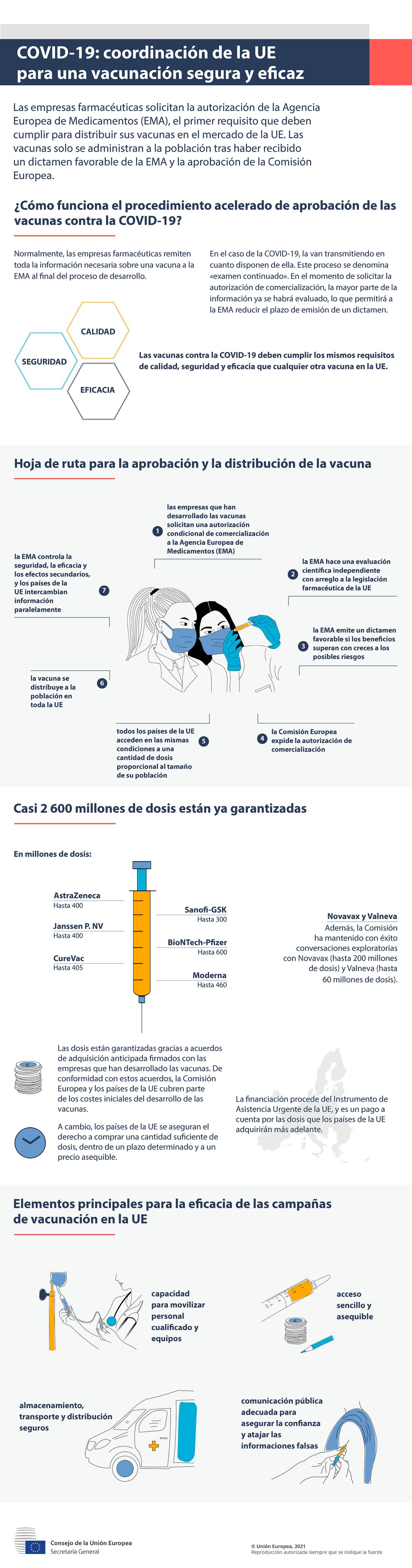Infografía - COVID-19: Coordinación de la UE para una vacunación segura y eficaz