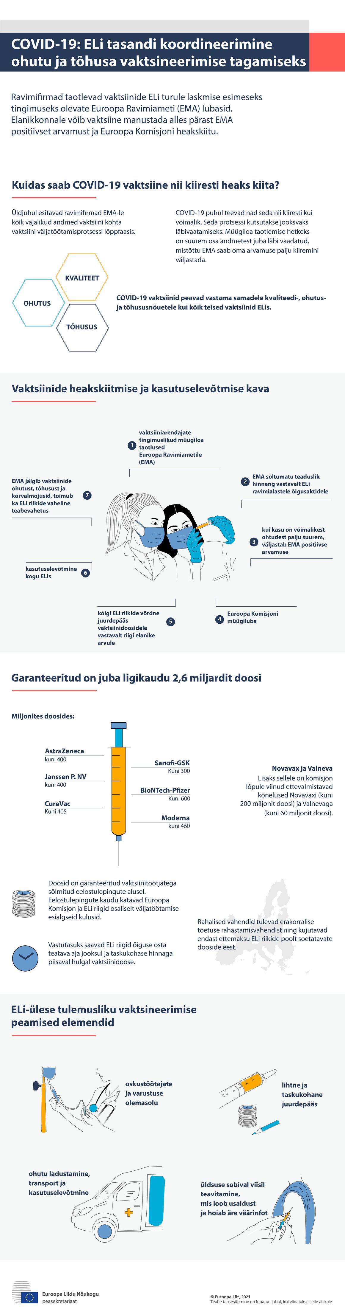 Infograafik – COVID-19: ELi tasandi koordineerimine ohutu ja tõhusa vaktsineerimise tagamiseks