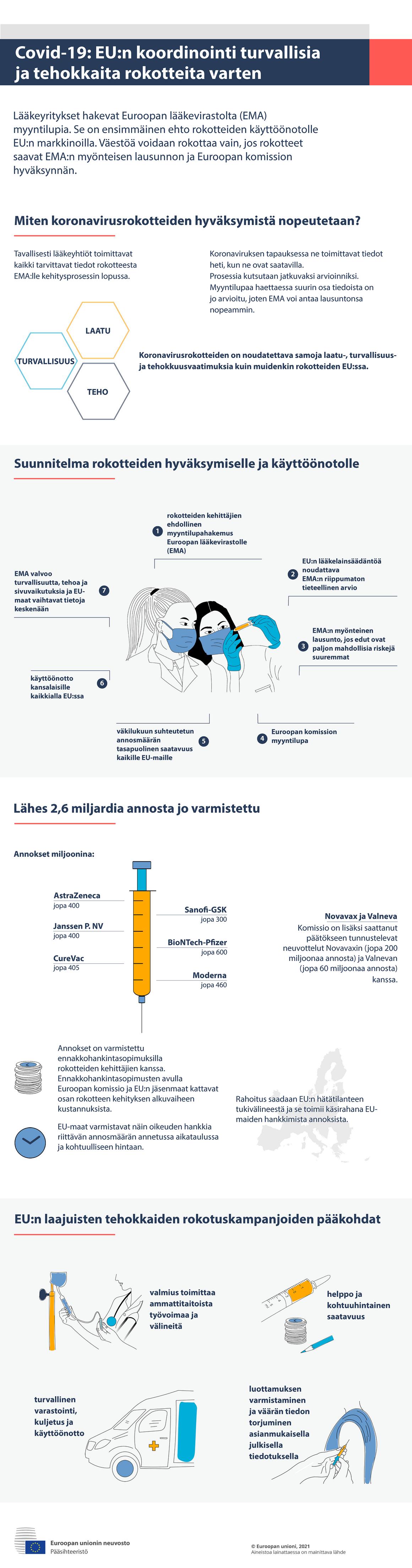 Infografiikka – covid-19: EU:n koordinointi turvallisia ja tehokkaita rokotteita varten