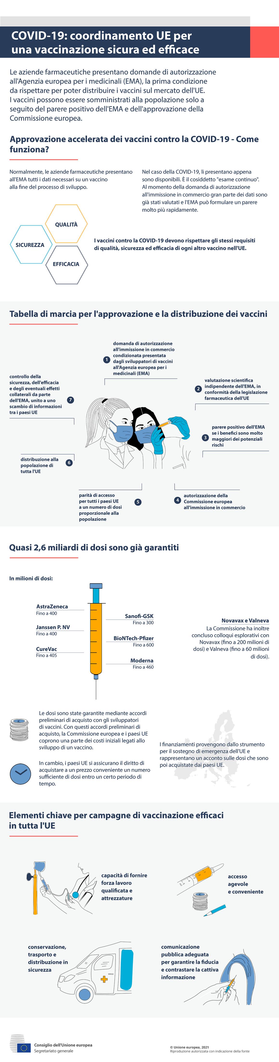 Infografica - COVID-19: coordinamento UE per una vaccinazione sicura ed efficace