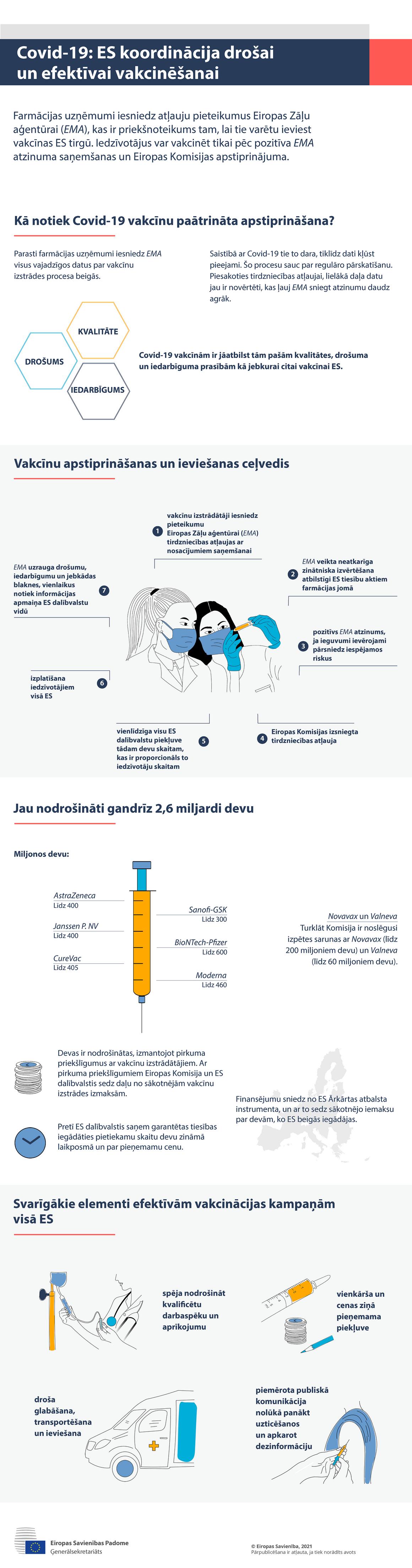 Infografika– Covid-19: ES koordinācija drošas un efektīvas vakcinācijas jomā