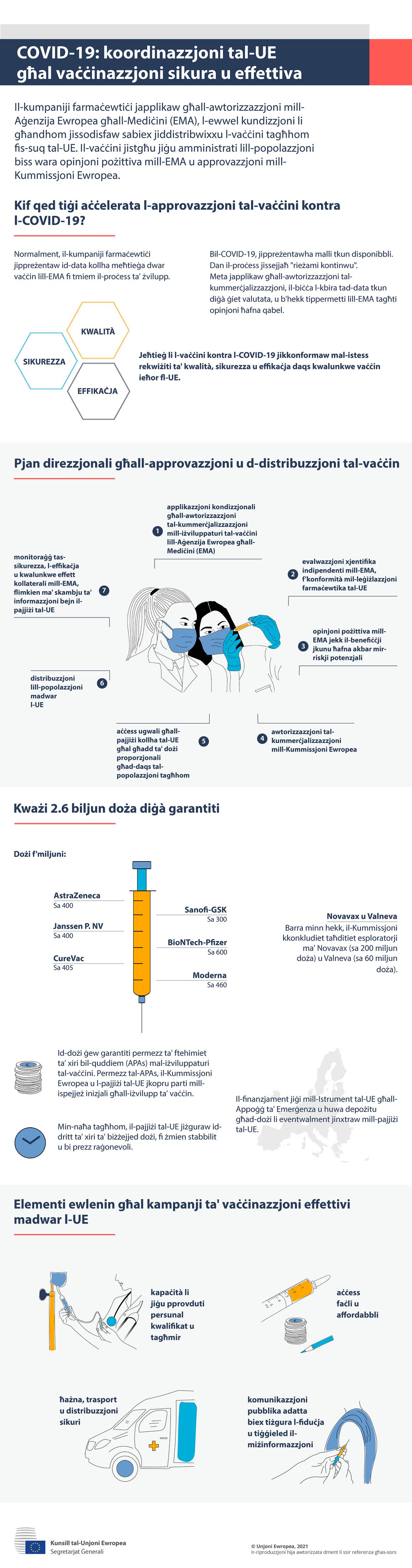 Infografika - COVID-19: Koordinazzjoni tal-UE għal vaċċinazzjoni sikura u effettiva