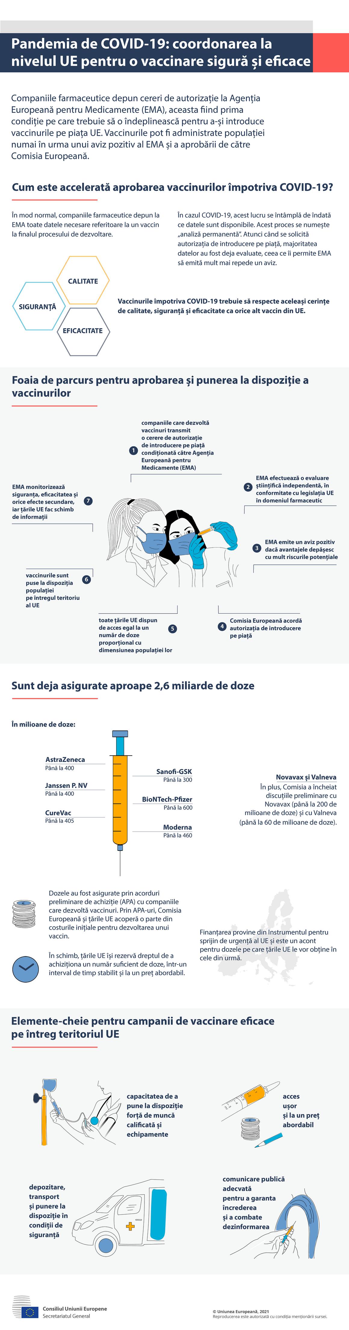 Infografic - COVID-19: coordonarea la nivelul UE pentru o vaccinare sigură și eficace