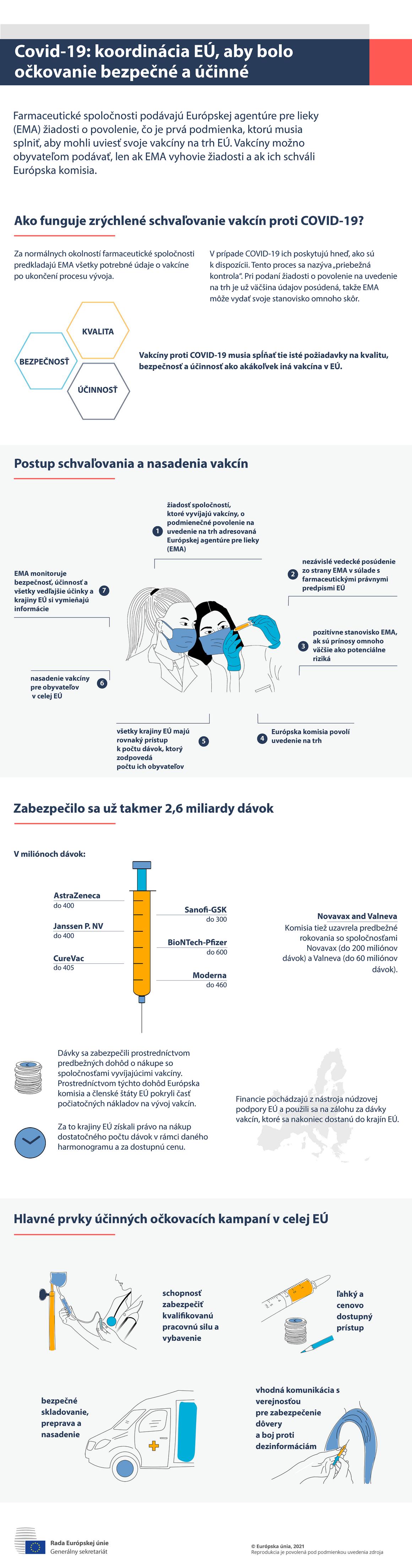 Infografika - COVID-19: Koordinácia bezpečného a účinného očkovania v EÚ