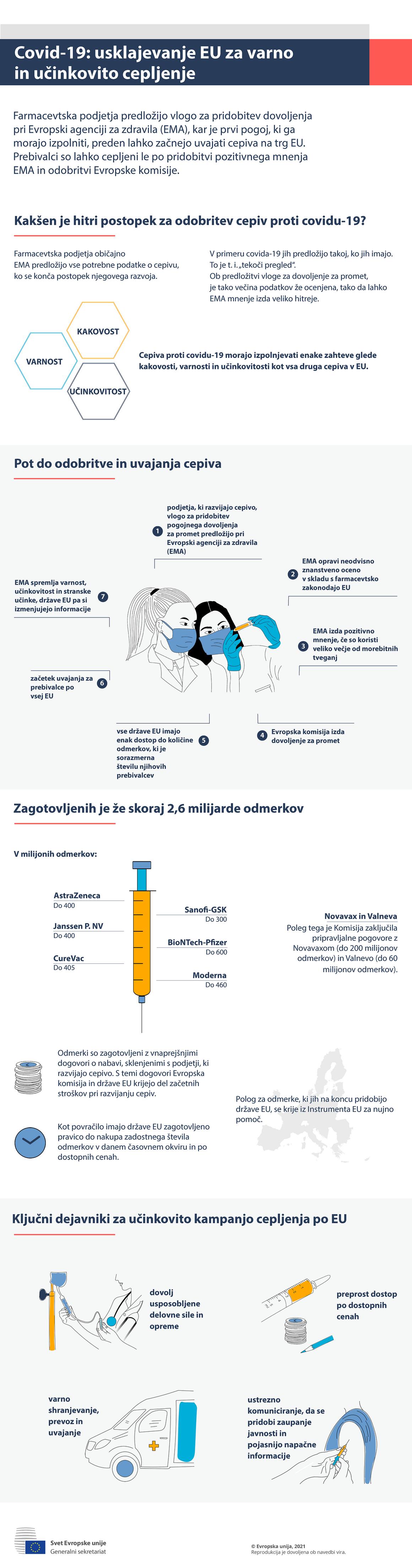 Infografika – COVID-19: usklajevanje EU za varno in učinkovito cepljenje