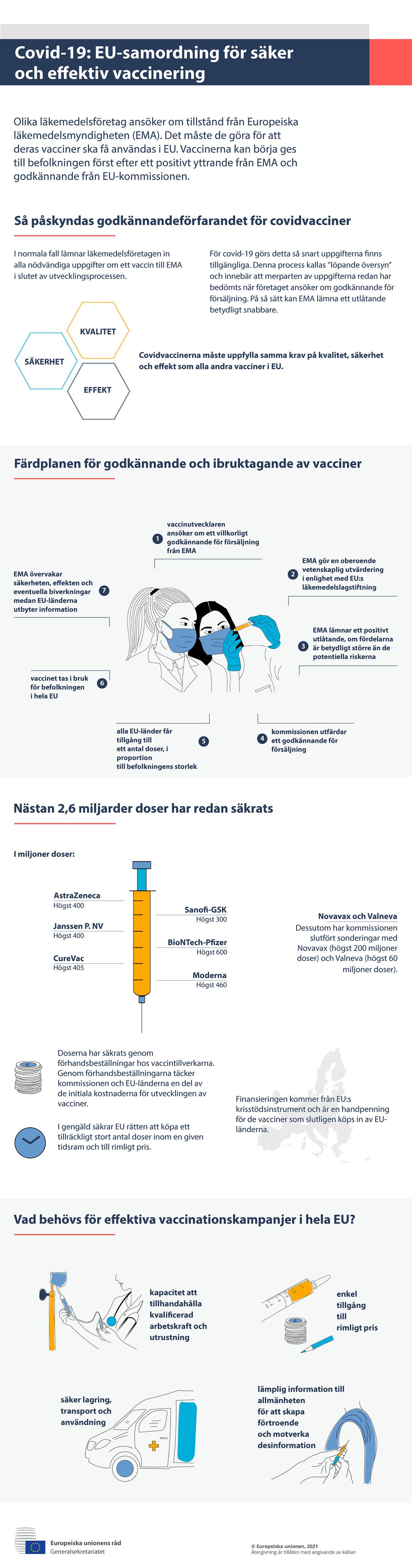 nfografik – covid-19: Samordning på EU-nivå för säker och effektiv vaccinering
