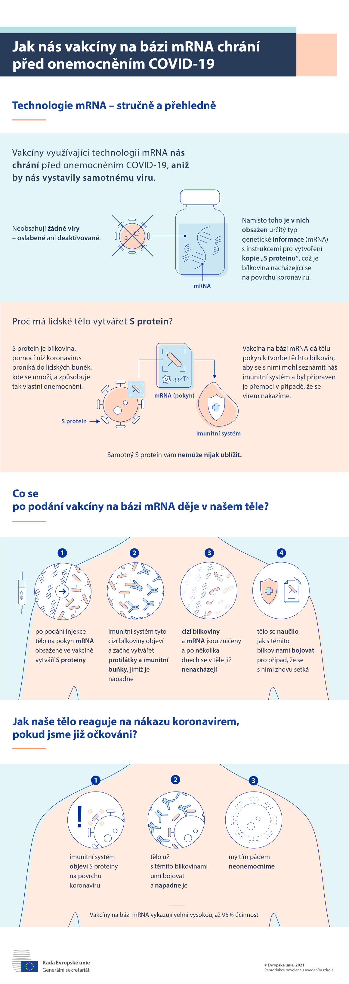 Infografika: Jak nás vakcíny na bázi mRNA chrání před onemocněním COVID-19