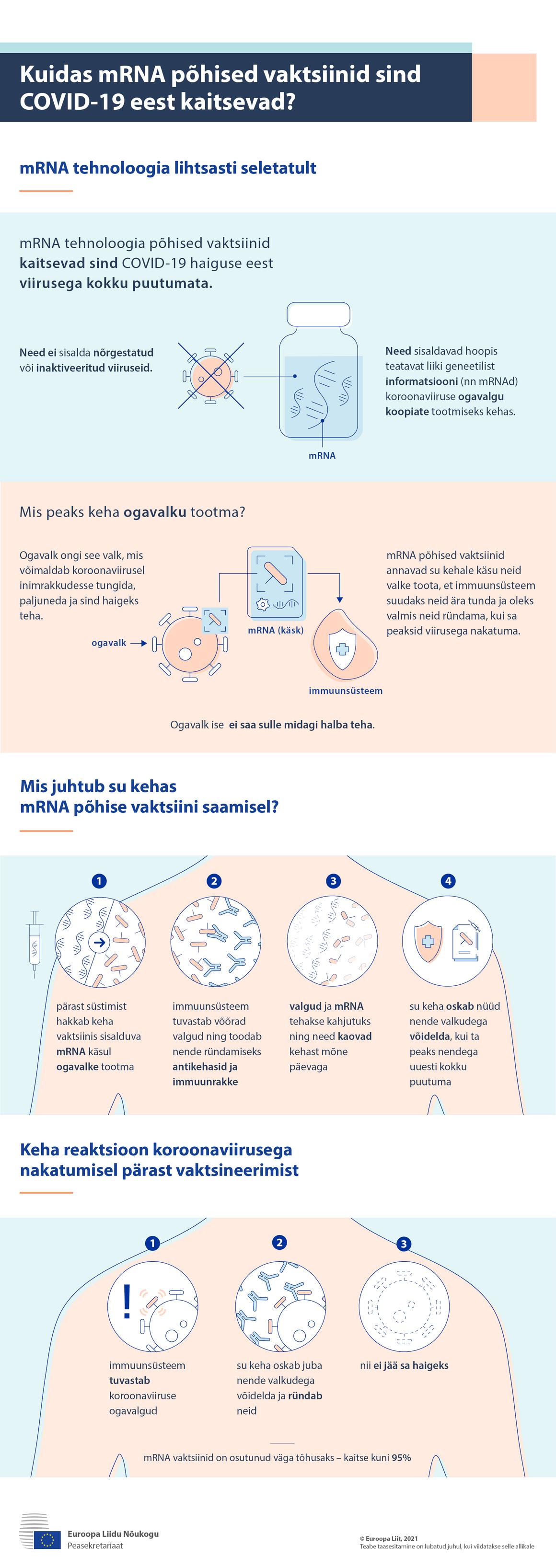 Infograafik: kuidas mRNA vaktsiinid sind COVID-19 eest kaitsevad