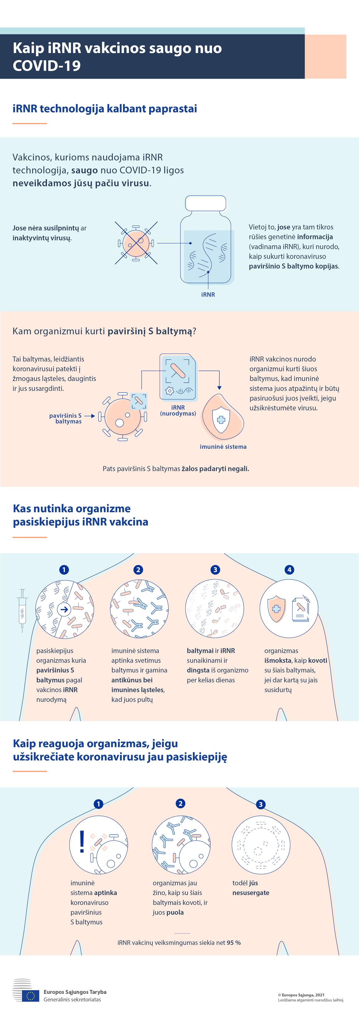 Infografikas. Kaip iRNR vakcinos saugo jus nuo COVID-19