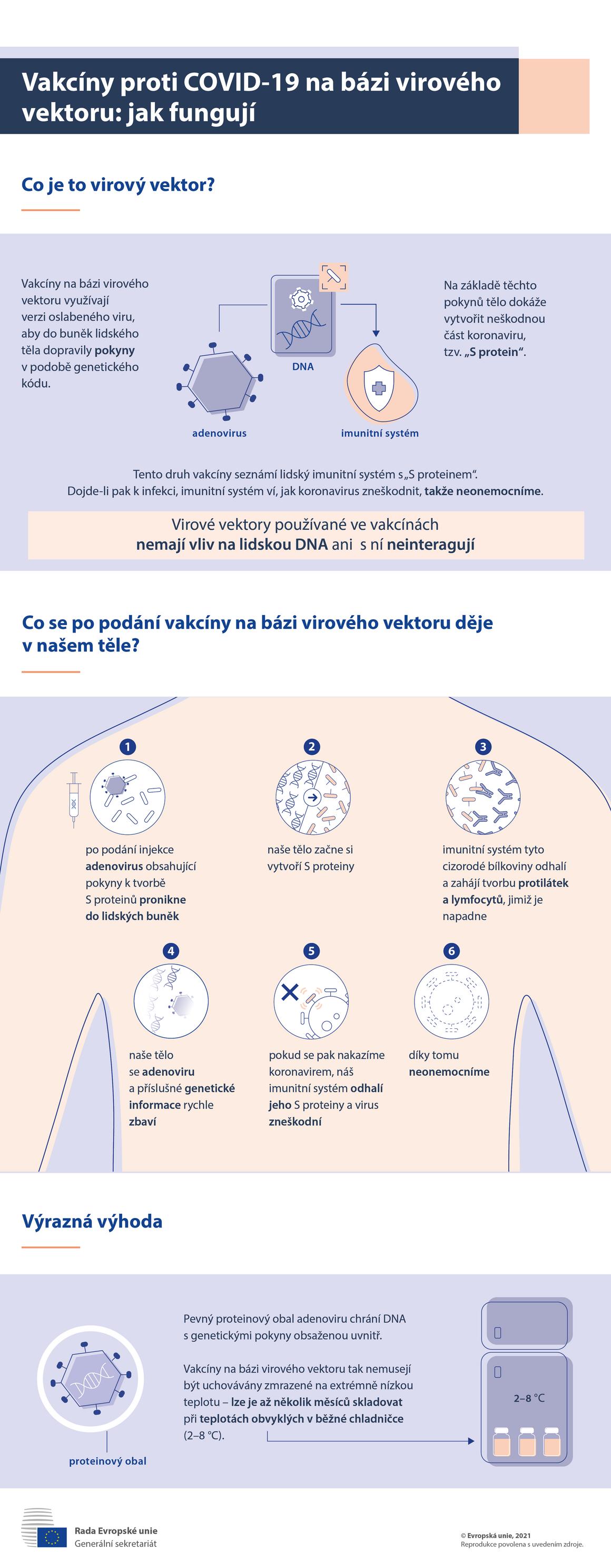Infografika – Vakcíny proti COVID-19 na bázi virového vektoru: jak fungují