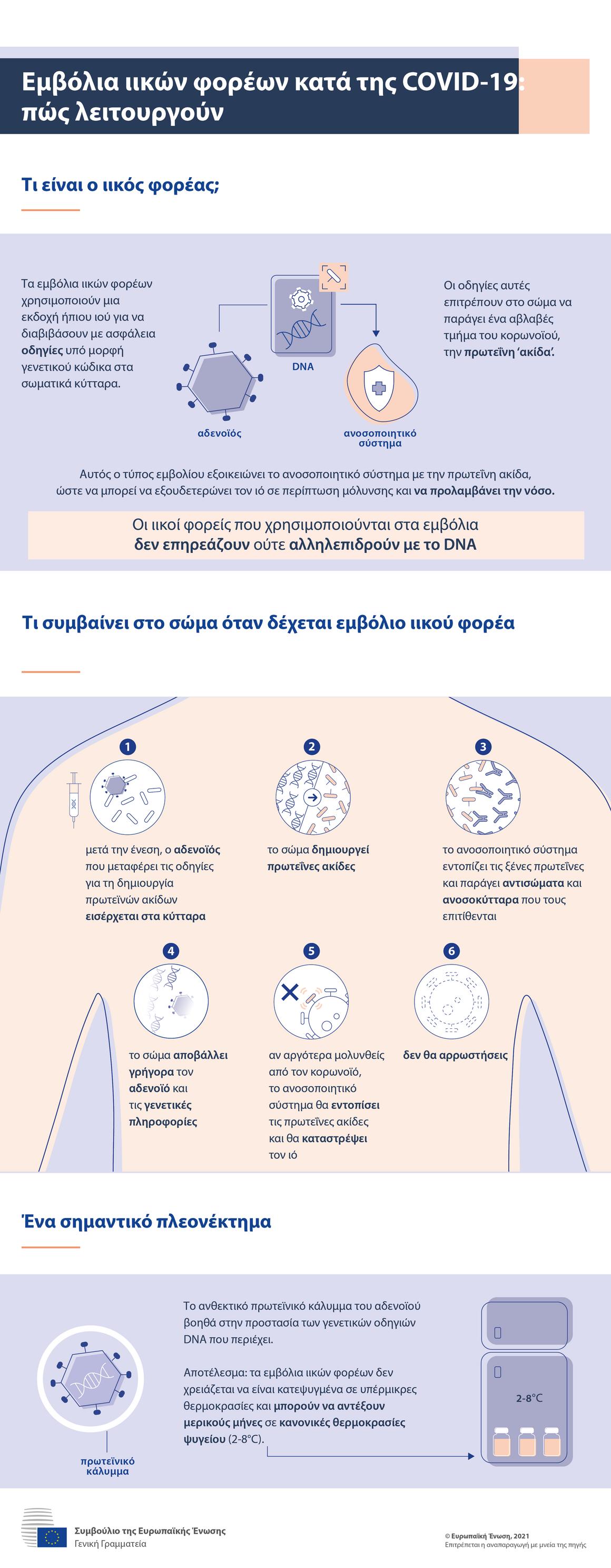 Ενημερωτικό γράφημα — Εμβόλια ιικών φορέων κατά της νόσου COVID-19: πώς λειτουργούν